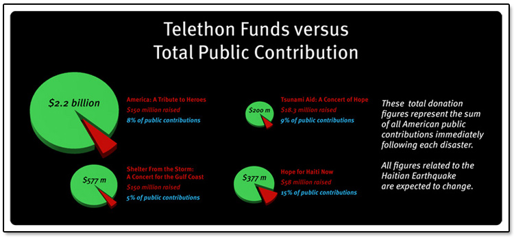 Celebrity Telethons Percentage of Contributions