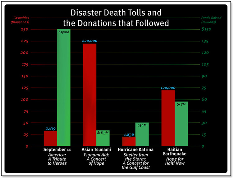 Celebrity Telethons Death and Donations Graph