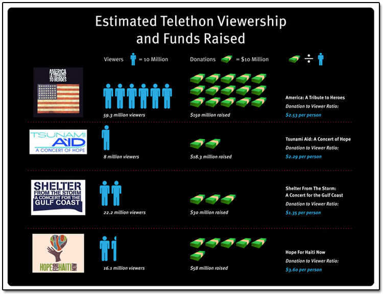 Celebrity Telethons Viewers and Money