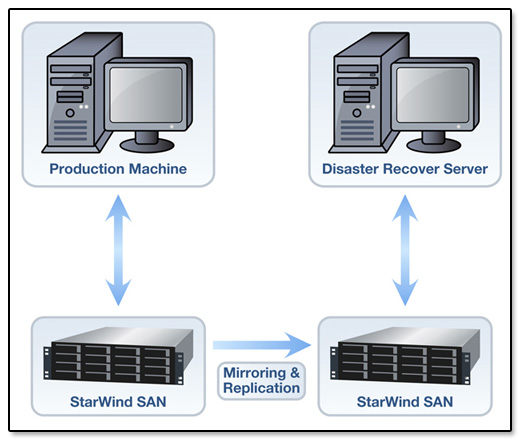 StarWind Software Mirroring and Replication