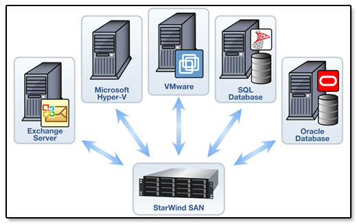 StarWind Software SAN Diagram