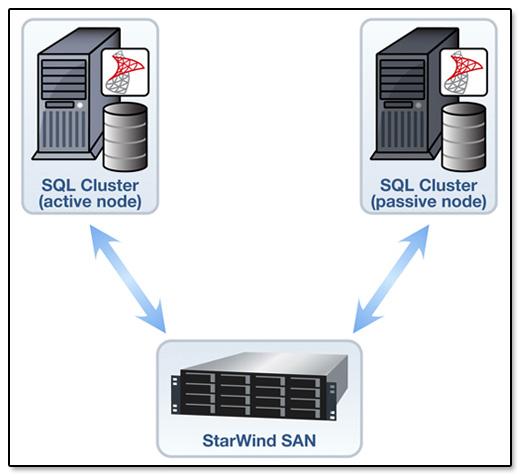 StarWind Software SQL Cluster