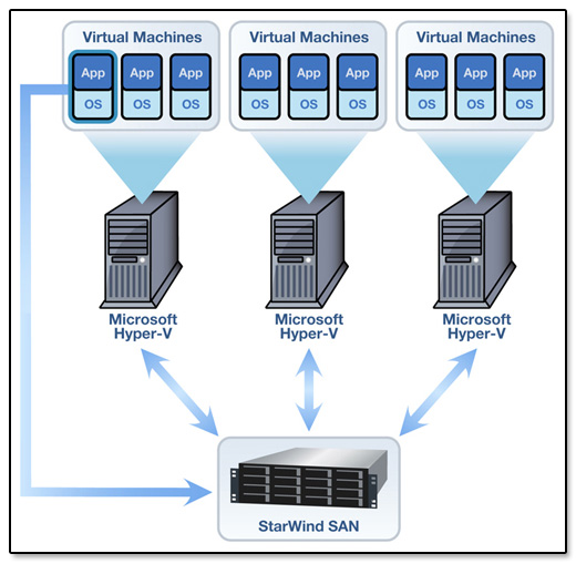 Starwind Software Networking Diagrams