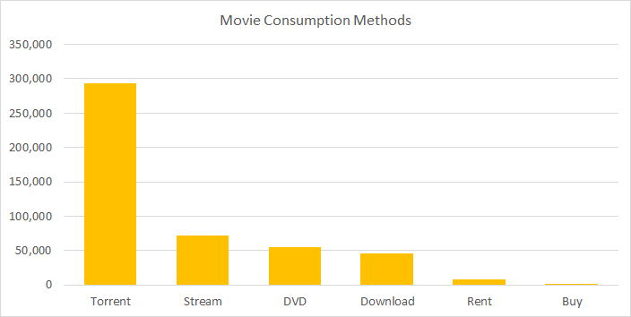 Movie Consumption Methods by Search Volume